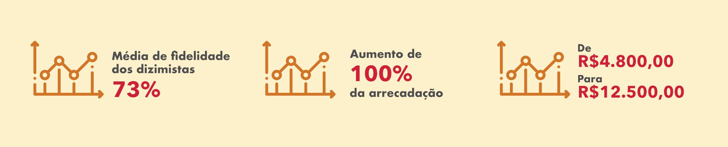 banner_dados.porcentagens_paroquiansrapiedade